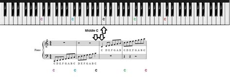 piano key notes piano keys chart for beginner piano students