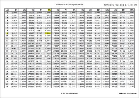 Annuity Due Table by Present Value Annuity Due Tables