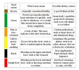 mucus color meaning phlegm color chart consult your doctor if you re