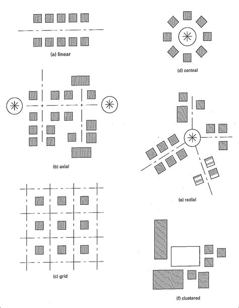 spatial layout meaning 6 fundamental organization concepts linear axial grid