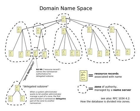 the age domain section dns monitoring improves web site speed and reliability