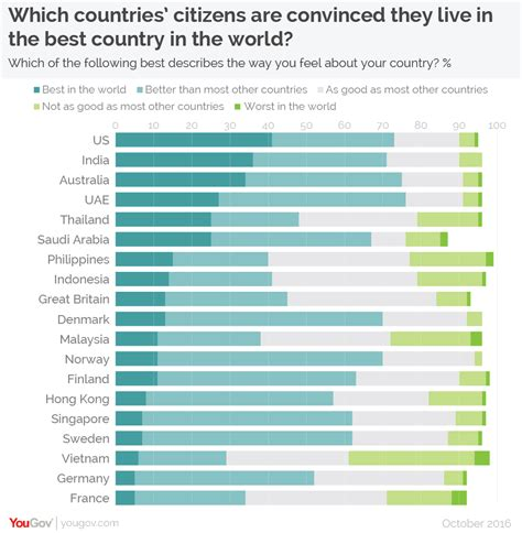 yougov why is blue the world s favorite color yougov international survey globalisation is still seen