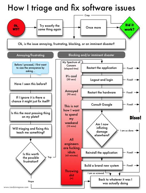 xkcd flowchart computer troubleshooting flowchart xkcd