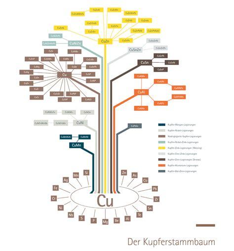 Messing Eigenschaften by Deutsches Kupferinstitut Legierungen