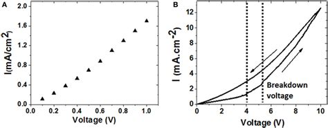 supercapacitor leakage current measurement frontiers development of electrostatic supercapacitors by atomic layer deposition on