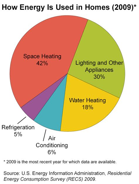 energy use in homes energy explained your guide to