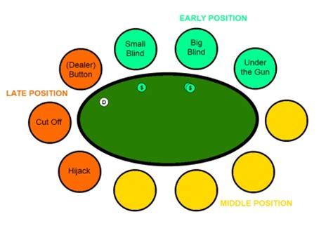 table position archives pokerirish