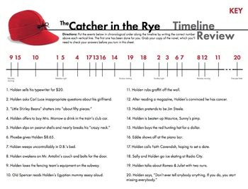 catcher in the rye themes worksheet catcher in the rye free timeline review worksheet for j d