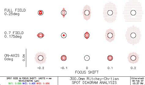 p spot diagram ritchey chr 233 tien cassegrain selbstbau hauptseite