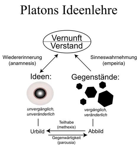 techne vs poesis iv platon oder die philosophische liebe wissenstagebuch