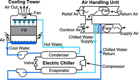 What Is A Chiller Air Conditioning System by Schematic Of A Typical Chilled Water System
