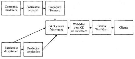 cadena de suministro materia prima manual del ingeniero industrial
