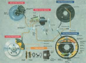 Brake System Vocab Manufacturing Agricultural And Transportation
