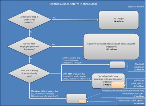 Health insurance reform explained.. in three steps!