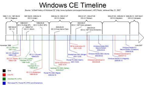 file windows ce timeline png