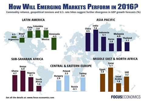 Emerging Markets emerging markets focuseconomics insights page 1