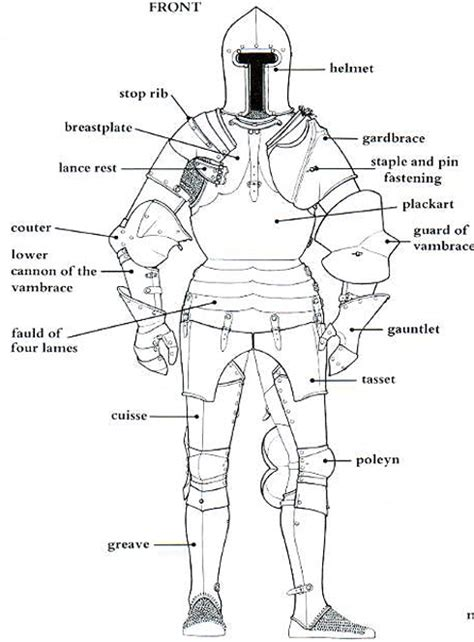 armor diagram knights armor