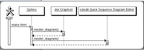 graphviz uml sequence diagram sequence diagram editor