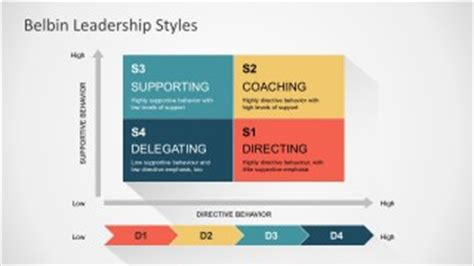 27 best images about leadership powerpoint template on the golden circle powerpoint diagram slidemodel