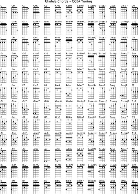 Resume Sample Pdf by Ukulele Chords Gcea Tuning Free Download