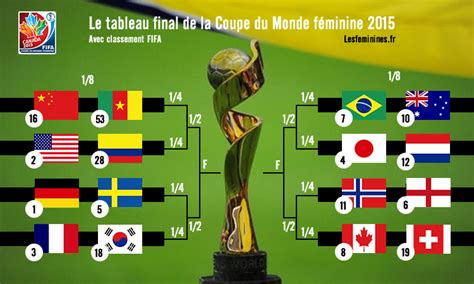 le tableau de la coupe du monde de football f 233 minin