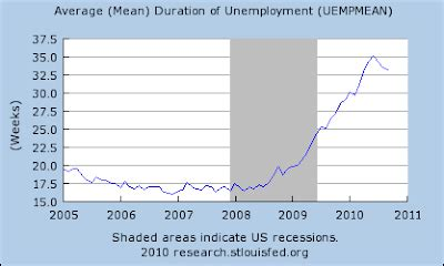 average mean duration of unemployment policy and economy october 2010
