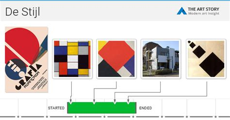 Types Of House Architecture by De Stijl Movement Artists And Major Works The Art Story