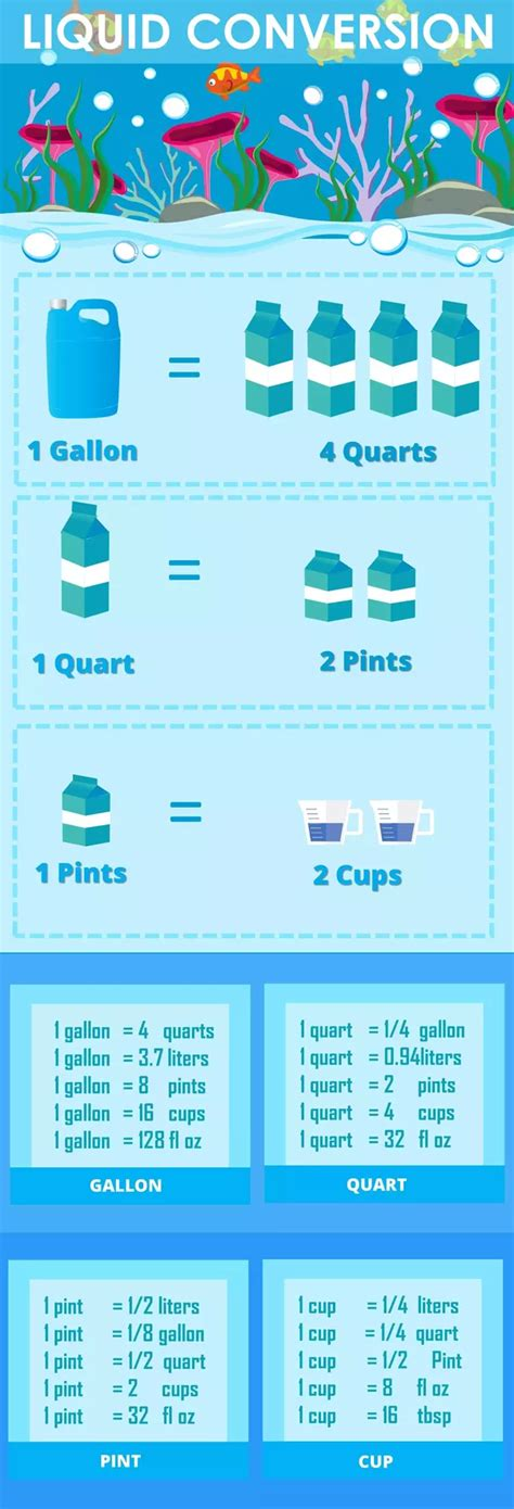 convert 4 cups to fluid ounces how many gallons are 66 ounces quora