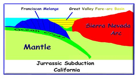 california section cordilleran system i california and oregon franciscan