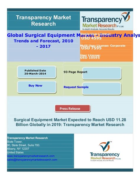 Global Surgical Equipment Market Industry Analysis Size 5 Trend Predictions 2017