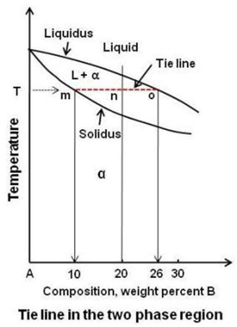 tie lines phase diagram practical maintenance 187 archive 187 phase diagrams part 1