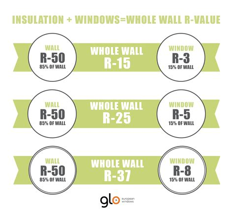 insulation windows wall r value