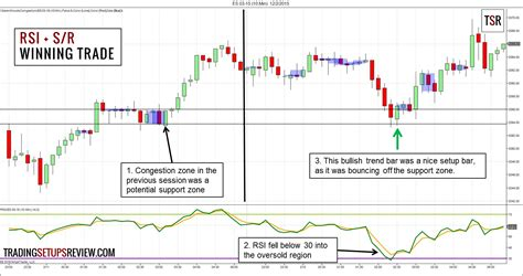 does pattern day trader apply to futures how to use the relative strength indicator rsi for day