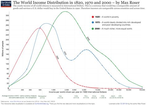 unequal gains american growth and inequality since 1700 the princeton economic history of the western world books income inequality our world in data