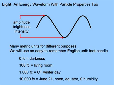 what is light measured in light