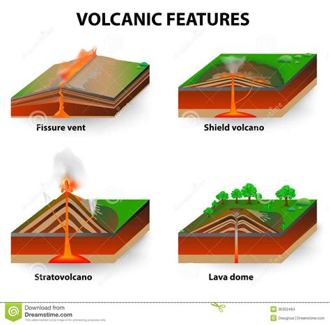 volcanoes and volcanology geology stages of volcanic eruption diagram composite volcanoes