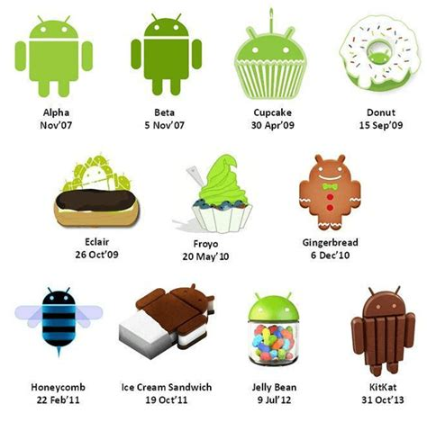 list of android versions what is android the android mania