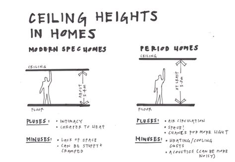 Ceiling Height Regulations by How High Is Soaring 10 7 Wordreference Forums
