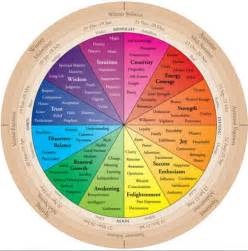 energy colors colour energy wheel shiny happy colors