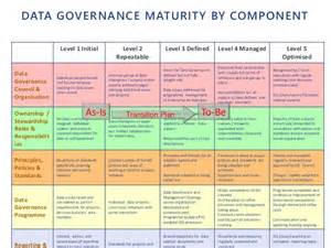 Data Governance Templates by Implementing Effective Data Governance