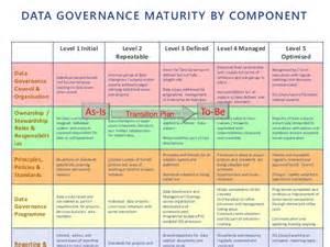 data governance templates implementing effective data governance