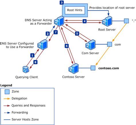 reviewing dns concepts microsoft docs