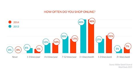amazon most popular customer behavior the state of online shopping in 2015