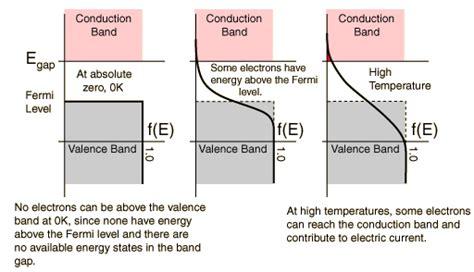 fermi level diagram 4 fermi energy levels solarwiki