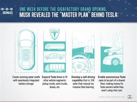 tesla gigafactory planned 2020 production of lithium ion cells slide new tesla gigafactory is massive