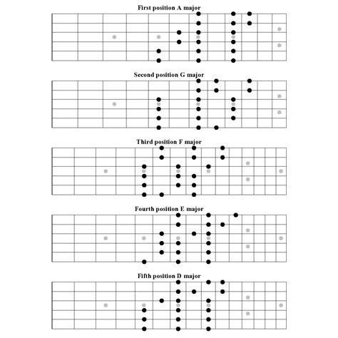 pattern c major scale practicing the three notes per string major scale patterns