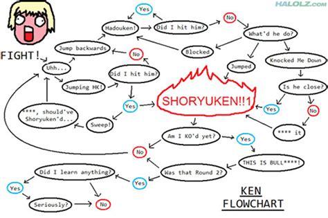 ken flowchart flowchart ken your meme
