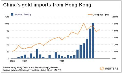 bank of china hong kong price gold prices gold prices china s gold imports do we