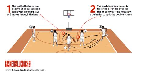 setting screen drills basketball horns play use curl as decoy to set up screen