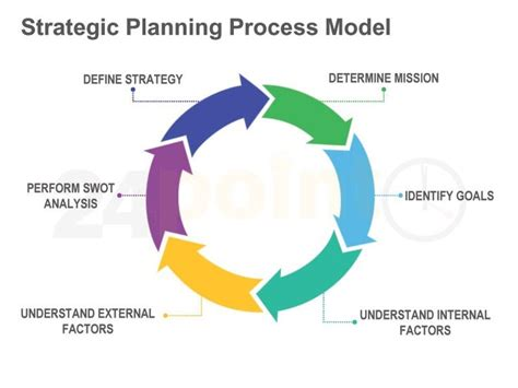 educational strategic planning template strategic planning process model seo and smm